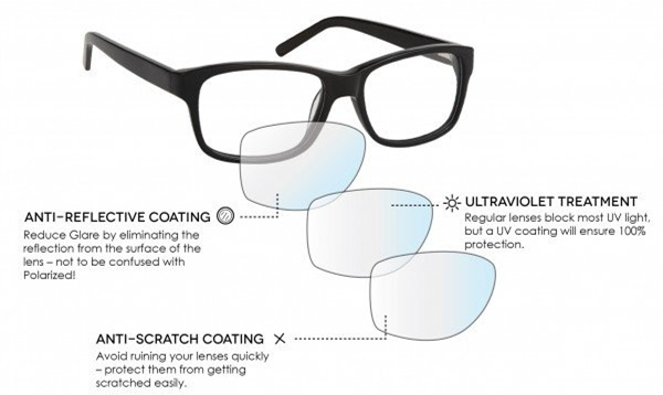 011de4ee3dc Reflection Free Cr39 Single Vision Lenses 1.56 Middle Index UV400 Protection